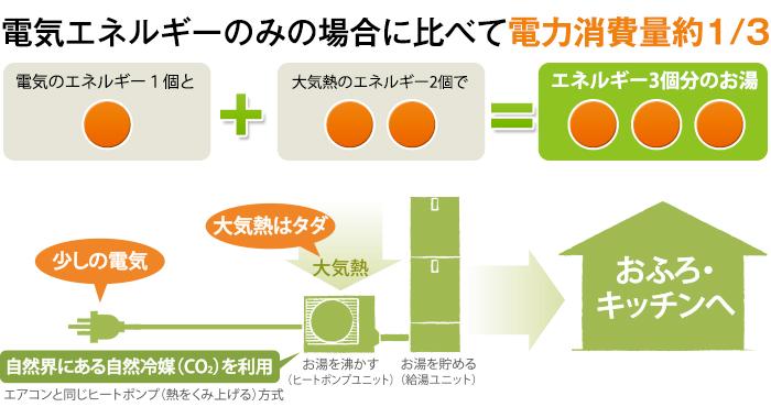 電気エネルギーのみの場合に比べて電力消費量1/3