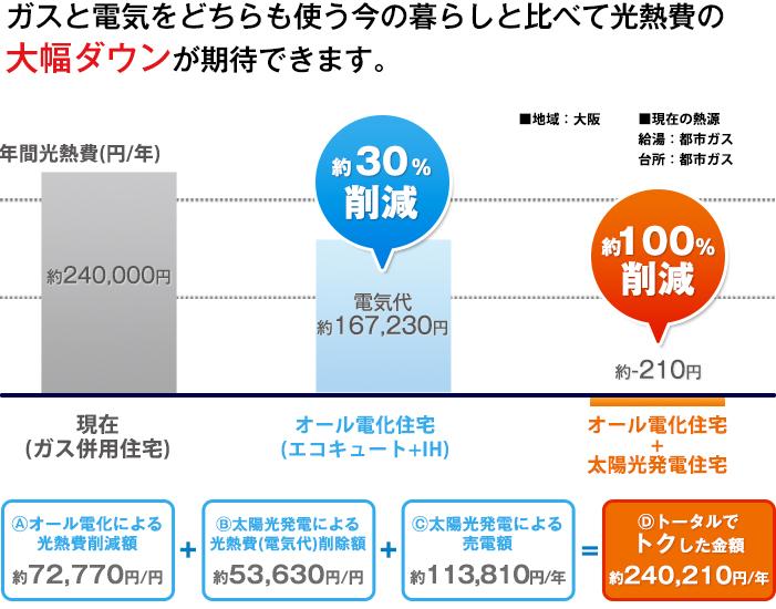 ガスと電気をどちらも使う今の暮らしと比べて光熱費の大幅ダウンが期待できます。