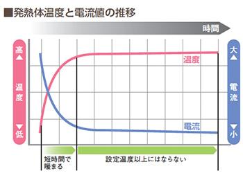 発熱体温度と電流値の推移