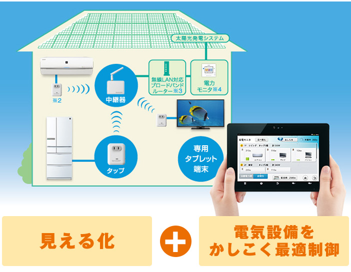 (Home Energy Management System)で電力を有効活用