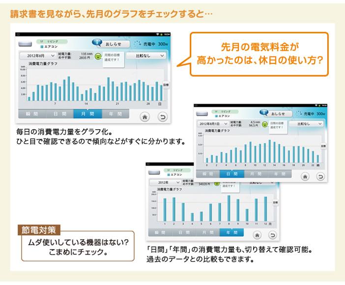 機器ごとの1ヵ月の消費電力量を表示 画像