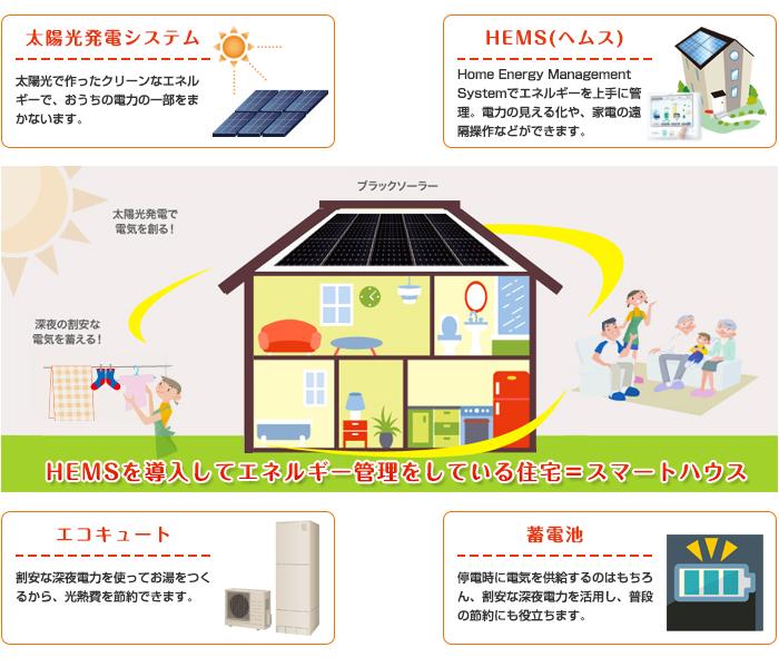 HEMSを導入してエネルギー管理をしている住宅=スマートハウス